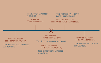 Tense Timeline